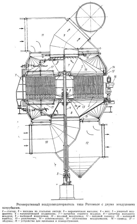 Регенеративный воздухоподогреватель типа Ротемюле с двумя воздушными патрубками