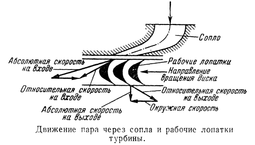 Движение пара через сопла и рабочие лопатки турбины
