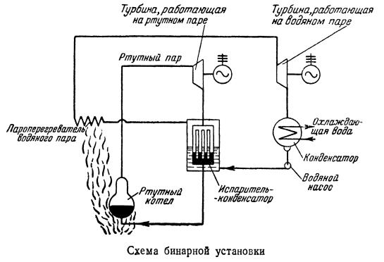 Схема бинарной установки