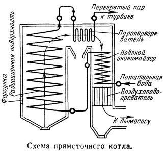 Схема прямоточного котла