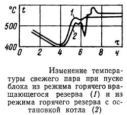 График изменения температуры свежего и вторичного пара и металла пароперегревателя