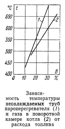 Зависимость температуры неохлаждаемых труб пароперегревателя и газа в поворотной камере котла от расхода топлива