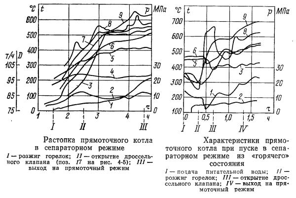 Пусковые характеристики прямоточного котла неблочной ТЭС в сепараторном режиме