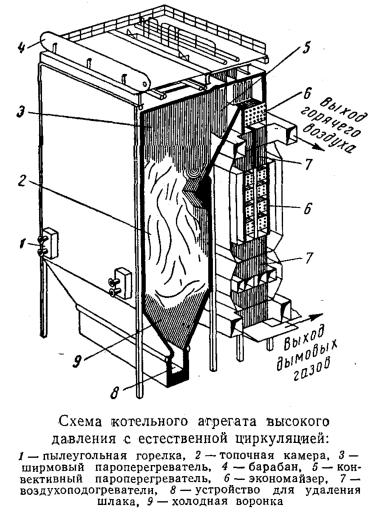 Схема котельного агрегата высокого давления с естественной циркуляцией