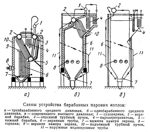 Схемы устройства барабанных паровых котлов
