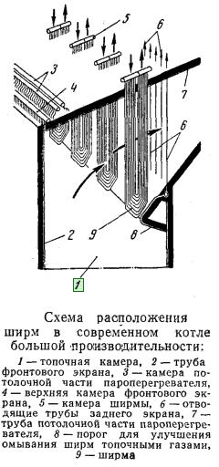 Схема расположения ширм в котле