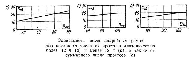 Зависимость числа аварийных ремонтов котлов от числа их простоев
