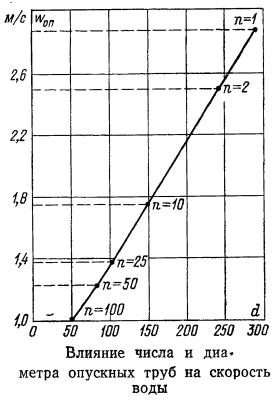 Влияние числа и диаметра опускных труб на скорость воды