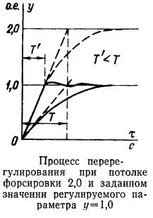 Процесс перерегулирования при потолке форсировки 2,0 и заданном значении регулируемого параметра у=1,0