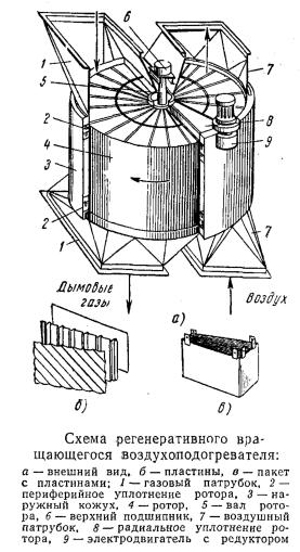 Схема регенеративного вращающегося воздухоподогревателя