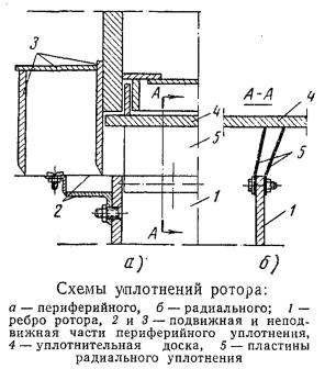 Схемы уплотнений ротора