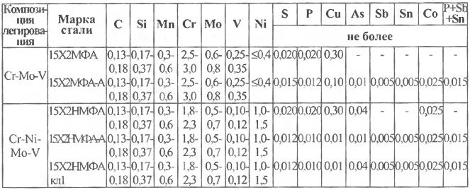 Химический состав сталей для корпусов реакторов ВВЭР