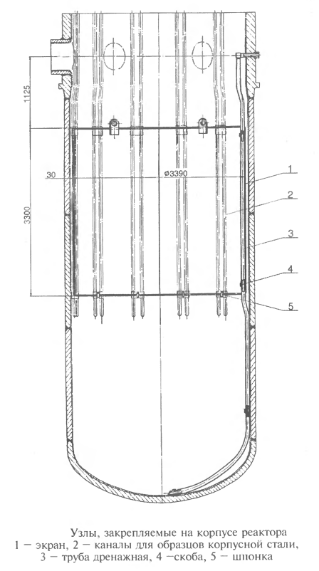 Узлы, закрепляемые на корпусе реактора ВВЭР-1