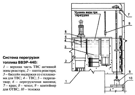 Система перегрузки топлива ВВЭР-440