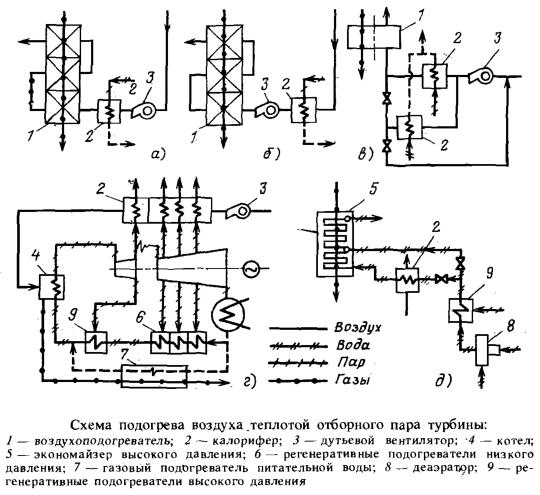 Схема подогрева воздуха теплотой отборного пара турбины