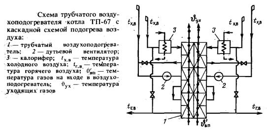 Схема трубчатого воздухоподогревателя котла ТП-67, реконструированного по каскадной схеме