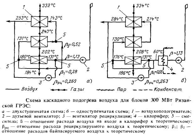 Схема каскадного подогрева воздуха для блоков 300 МВт Рязанской ГРЭС