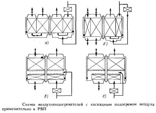 Схемы воздухоподогревателей с каскадным подогревом воздуха применительно к РВП