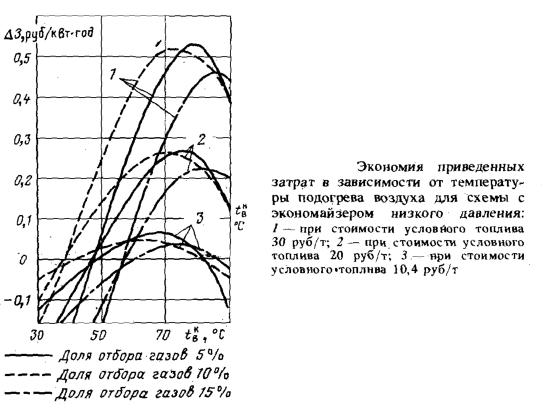Экономия приведенных затрат в зависимости от температуры подогрева воздуха для схемы с экономайзером низкого давления