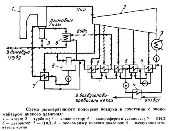 Схема регенеративного подогрева воздуха в сочетании с экномайзером низкого давления
