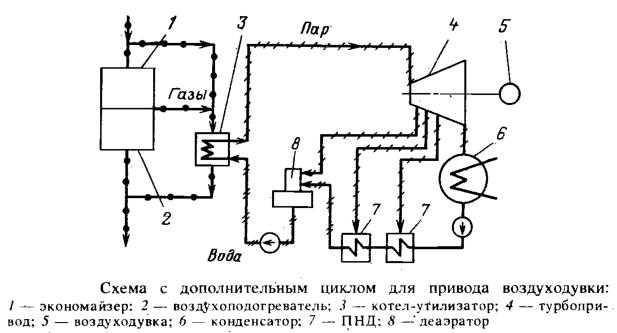 Схема с дополнительным циклом для привода воздуходувки