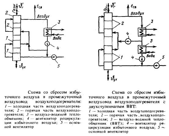 Схема со сбросом избыточного воздуха в промежуточный воздуховод воздухоподогревателя и Схема со сбросом избыточного воздуха в промежуточный воздуховод воздухоподогревателя с двухступенчатым ВВТ