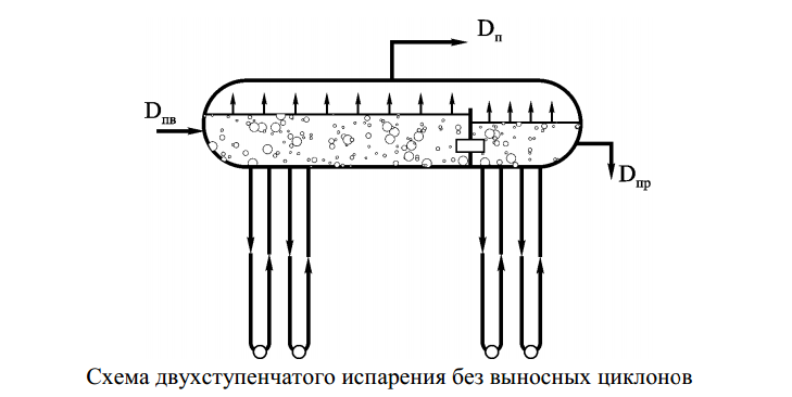 Схема двухступенчатого испарения без выносных циклонов