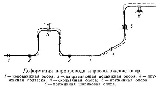 Деформация паропровода и расположение опоp
