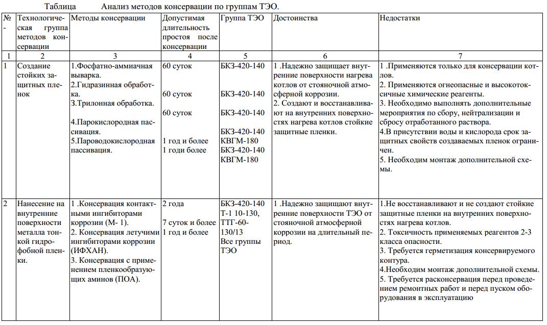Анализ методов консервации по группам ТЭО