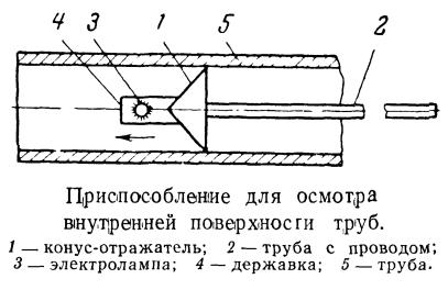 Приспособление для осмотра внутренней поверхности труб