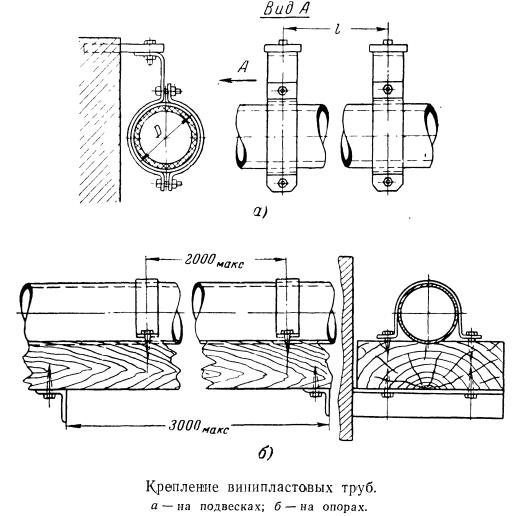 Крепление винипластовых труб
