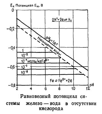 Равновесный потенциал системы железо — вода в отсутствии кислорода