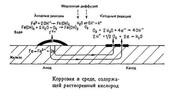 Коррозия в среде, содержащей растворенный кислород