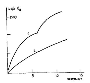 Потребление кислорода в зависимости от времени