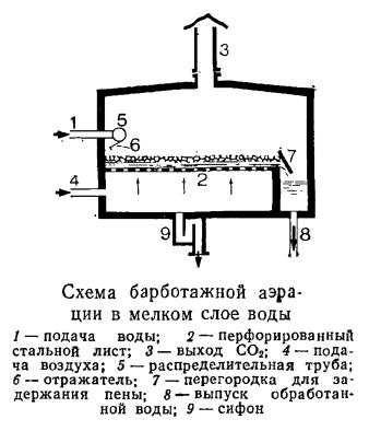 Схема барботажной аэрации в мелком слое воды