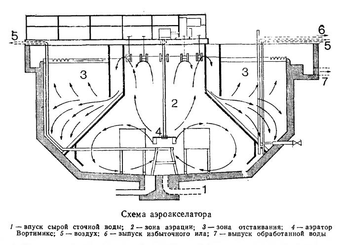 Схема аэроакселатора