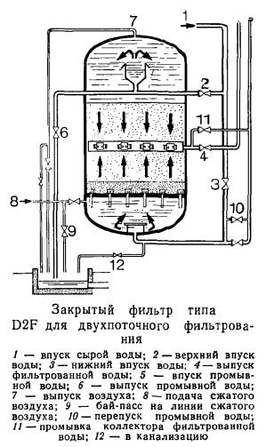 Напорные вертикальные фильтры с промывкой воздухом и водой