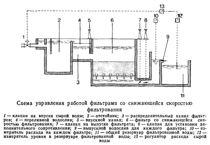 Схема управления работой фильтрами со снижающейся скоростью фильтрования