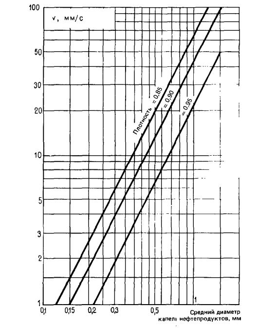 Восходящие скорости потока v, мм/с, для различных по размеру капелек углеводородов