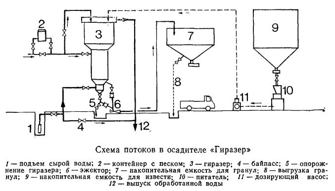 Схема потоков в осадителе «Гиразер»