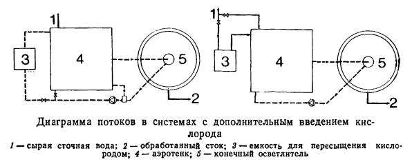 Диаграмма потоков в системах с дополнительным введением кислорода
