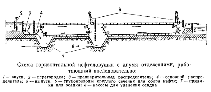 Схема горизонтальной нефтеловушки с двумя отделениями