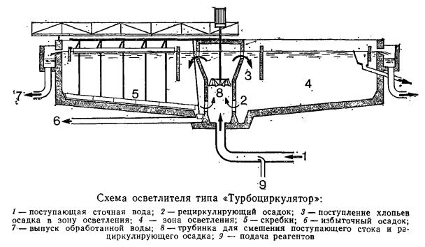 Схема осветлителя типа «Турбоциркулятор»