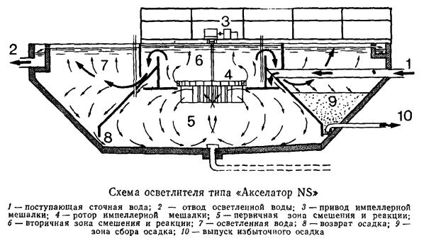 Схема осветлителя типа «Акселатор NS»
