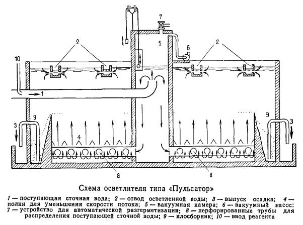 Схема осветлителя типа «Пульсатор»
