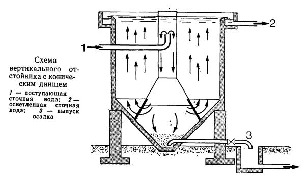 Схема вертикального отстойника с коническим днищем