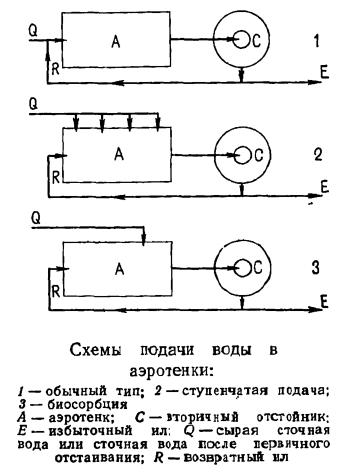 Основные системы с активным илом