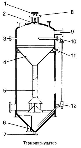 Термоциркулятор