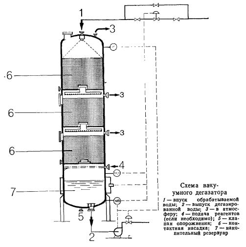 Схема вакуумного дегазатора