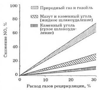 Влияние количества газов рециркуляции на снижение NOx